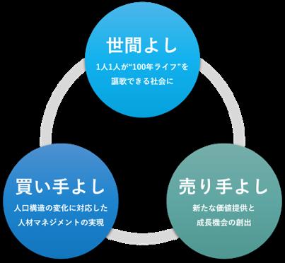 イグジットマネジメントの推進により「三方よし」を実現する